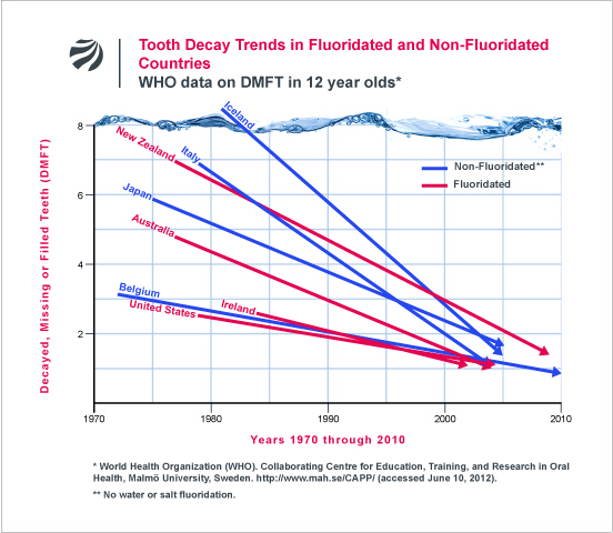 fluoride free NZ | WHO data from FAN - fluoride free NZ
