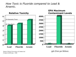 Lead F Arsenic EPA max graph