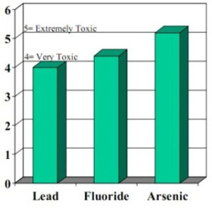 Lead F & Arsenic graph