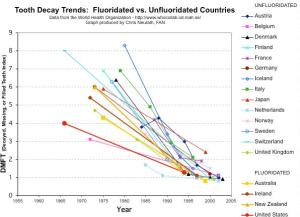 Countries fluoridation graph