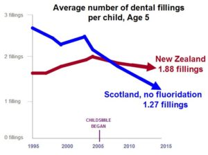 childsmile-age-5-dmft